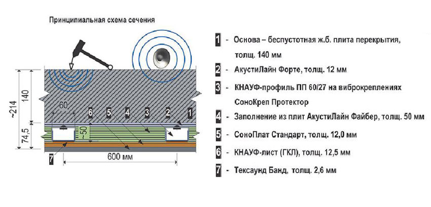 Гидроизоляция гидропласт обмазочная