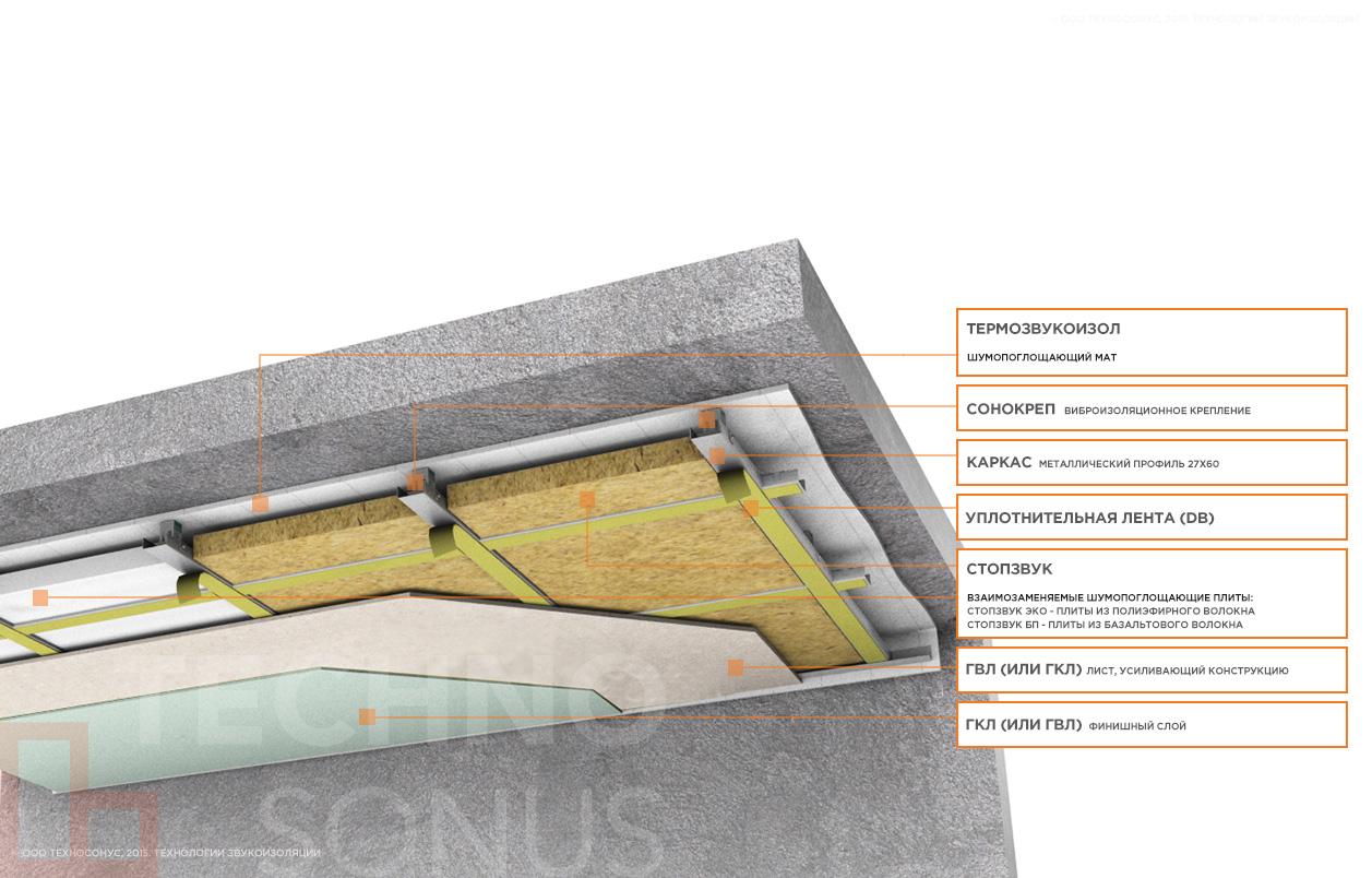 Базовая-каркасная-система-звукоизоляции-потолка