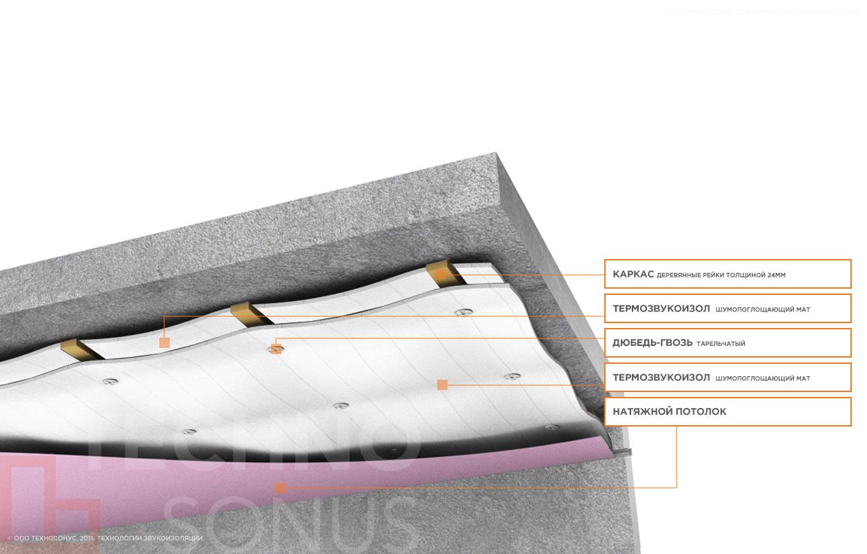 Базовая-система-звукоизоляции-под-натяжной-потолок