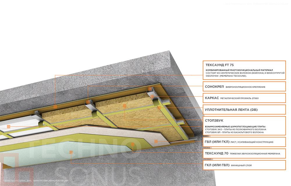 Каркасная-система-звукоизоляции-потолка-Премиум-М