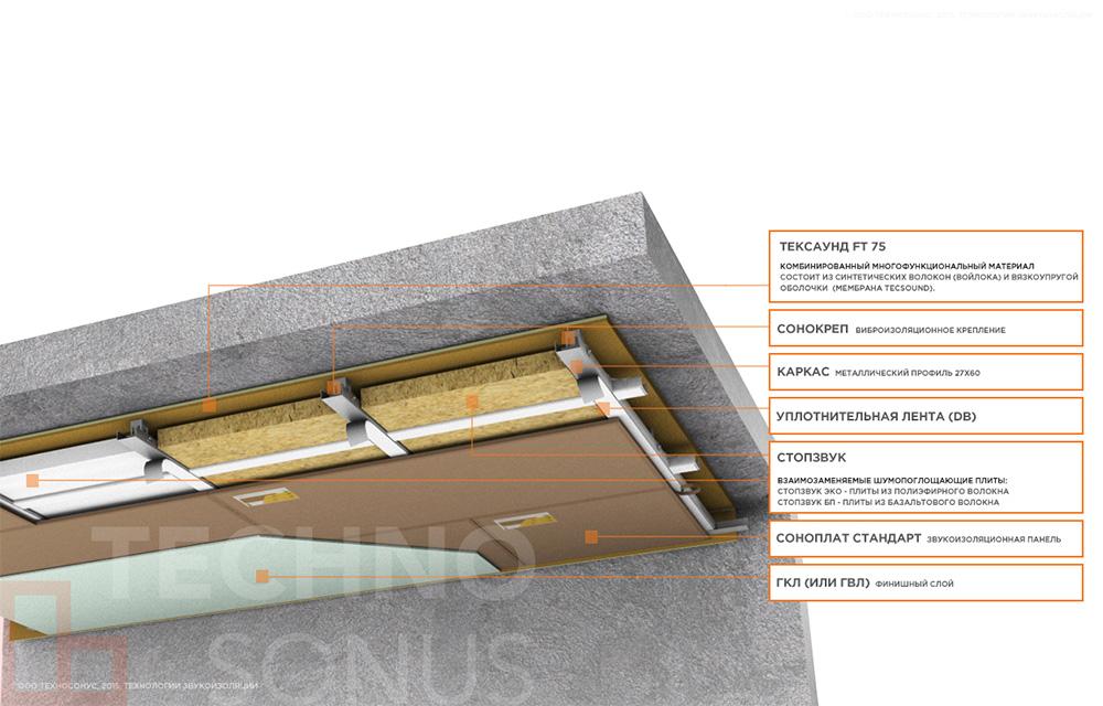 Каркасная-система-звукоизоляции-потолка-Премиум-П