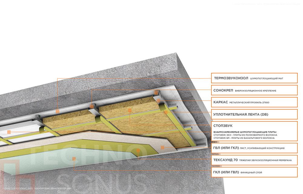 Каркасная-система-звукоизоляции-потолка-Стандарт-М