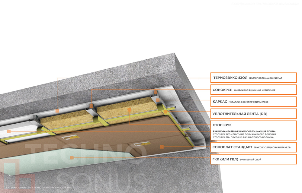 Каркасная-система-звукоизоляции-потолка-Стандарт-П