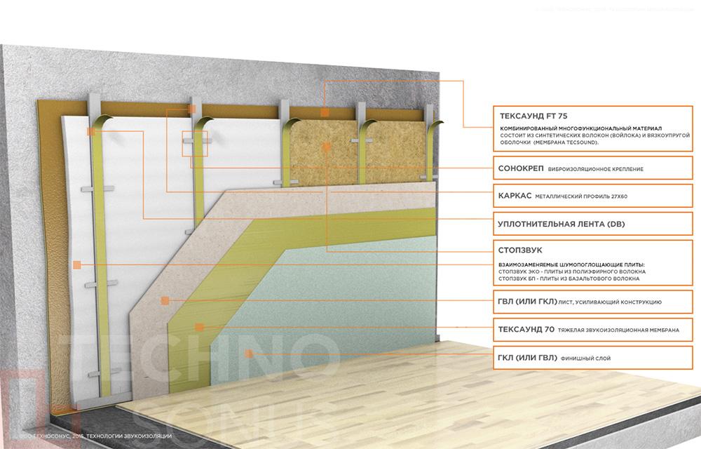 Каркасная-система-звукоизоляции-стен-Премиум-М