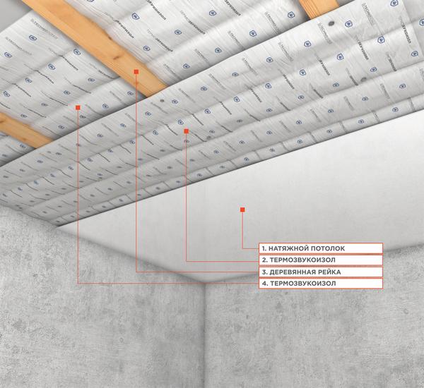 pt8-sistema-zvukoizolyacii-pod-natyazhnoj-potolok-bazovaya-s-otmetkami