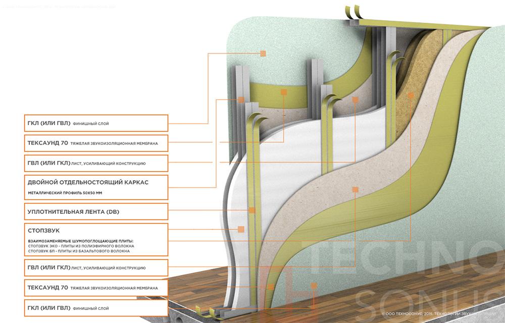 Система-звукоизоляции-перегородки-(двойной-каркас)-Cтандарт-М