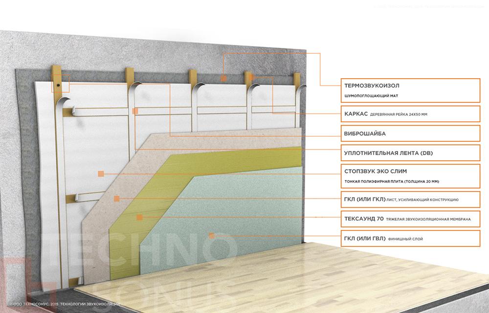 Система-звукоизоляции-стен-(тонкий-деревянный-каркас)-Стандарт-М