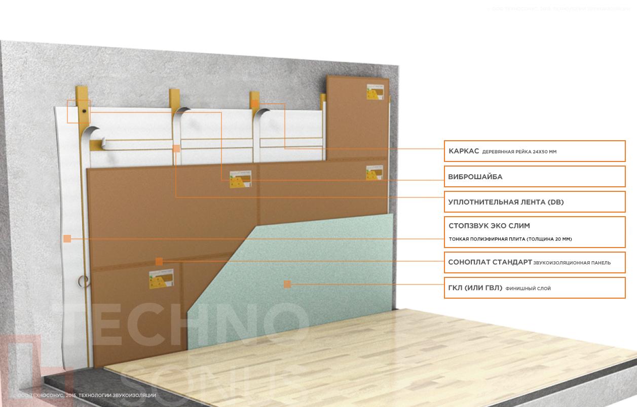 Система-звукоизоляции-стен-(тонкий-деревянный-каркас)-Стандарт-П